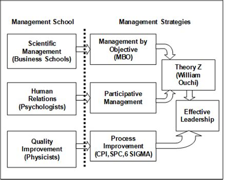 pattern of management theory the manager s guide september 2012