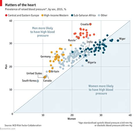 Average Age Of Mba Students In Australia by The Curious Of High Blood Pressure Around The World