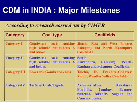 coal bed methane coal bed methane co2 sequestration