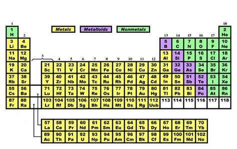 Periodic Table Metals Metalloids Nonmetals by View Resource Matter And Energy Metals Nonmetals And