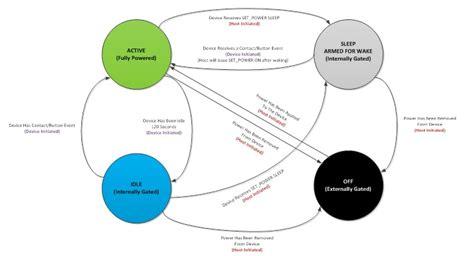 i2c layout guidelines power management microsoft docs
