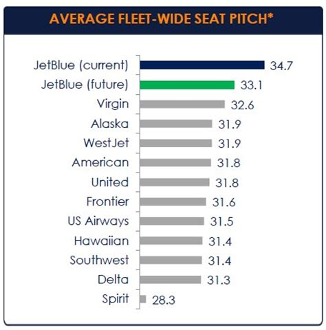 southwest airlines seat pitch delta push at seattle seat pitch compared southwest