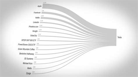 Buy Tesla Stock Interactives Infographics Cnnmoney