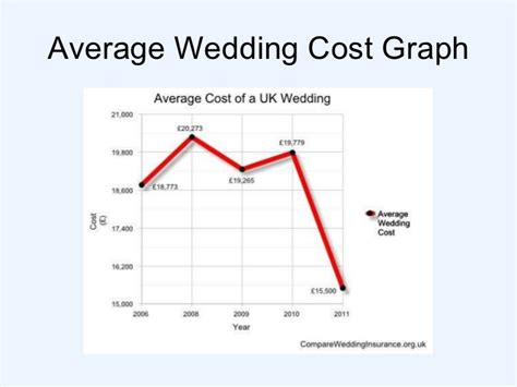 average wedding cost in mn 2016 what is the average cost of a uk wedding what is the average cost of a uk wedding