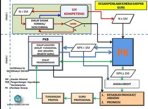 format evaluasi diri guru untuk pkb periode waktu pelaksanaan pk guru deuniv