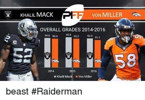Von Miller Memes - ff khalil mack von miller overall grades 2014 2016 959 946