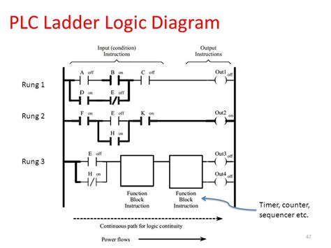 Programmable Logic Controllers Plc Ladder Diagram