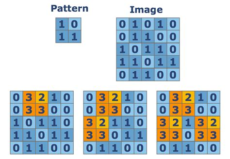 image pattern recognition tutorial pattern recognition python coding challenges py checkio