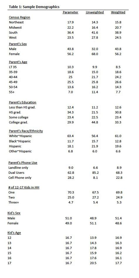 design effect in statistics methodology pew research center