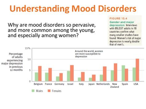 understanding mood swings psychological disorders