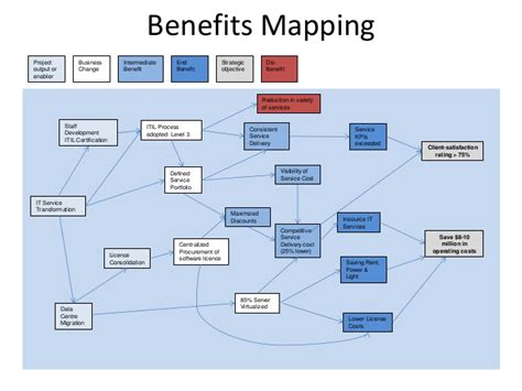 benefits map template from strategy to operations projectworld 2013