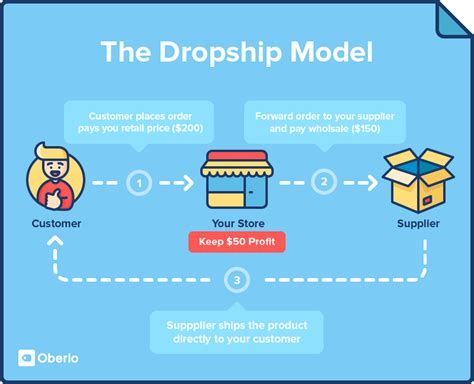 alibaba dropship how to test product ideas with dropshipping when you don t