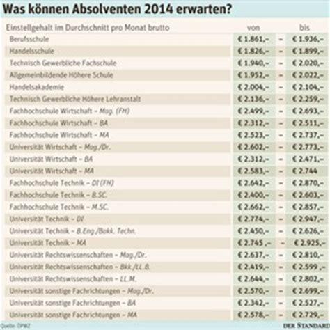 Lebenslauf Vorlage Hak Absolvent Was Berufseinsteiger Verdienen Gehalt Derstandard At Karriere