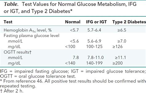 screening  abnormal blood glucose  type  diabetes