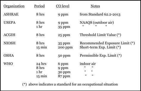 Co2 Levels In Home by Carbon Monoxide Levels Standards For Detectors