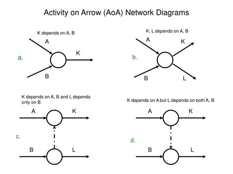 activity network diagram template ppt activity on arrow aoa network diagrams powerpoint