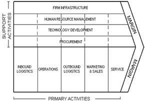 cadena de valor utilidad generacion de valor marketing karol garcia