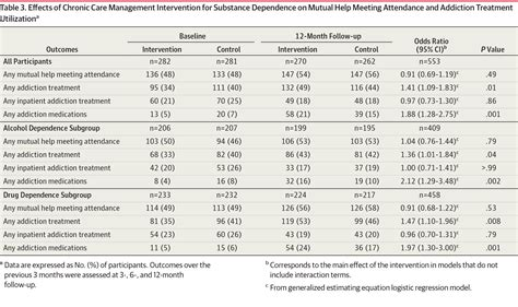 Chronic Care Management For Dependence On Alcohol And Other Drugs The Ahead Randomized Trial Chronic Care Management Template 2017