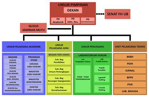 Pokok Pokok Ketentuan Umum Perpajakan Graha Ilmu hukum ub struktur organisasi