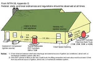 nfpa tank placement guidelines cgs propane maple shade nj