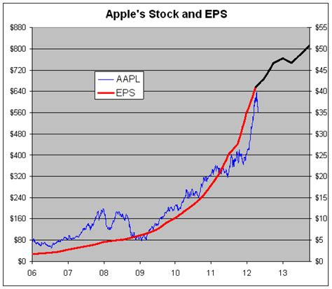 apple valuation looking at apple s value crossing wall street