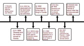 The war of 1812 timeline the life of osceola home