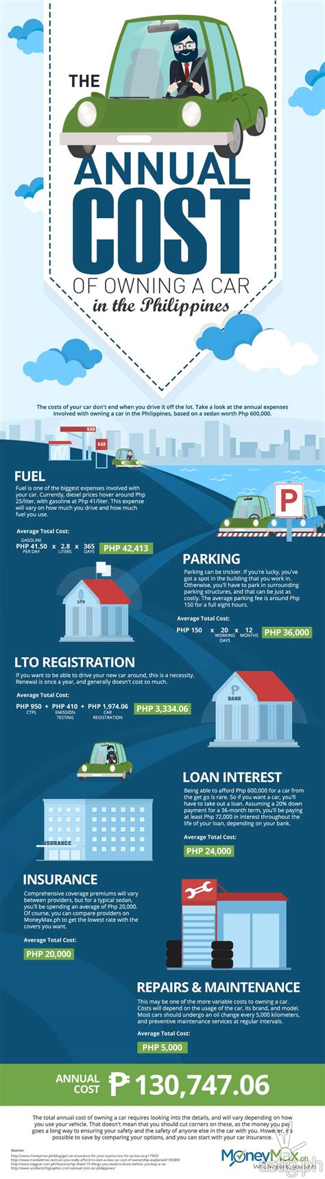 cost of owning a cost of owning a car in the philippines infographic astig ph