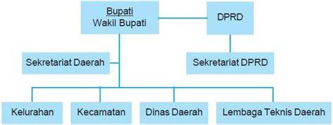 Administrasi Pemerintah Daerah Sejarah Konsep Dan Penatalaksanaan D struktur organisasi hafidznoviyanto
