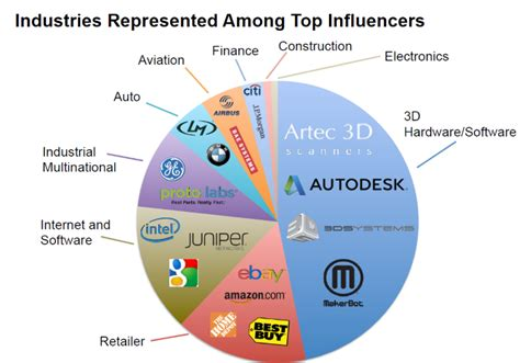 best 3d printer companies 3ders org the 10 most influential companies and