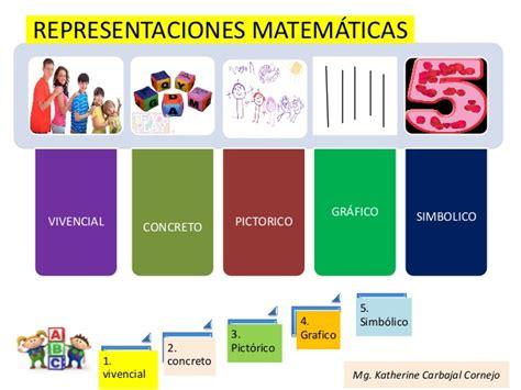 rutas de aprendizaje matematicas en inicial rutas de aprendizaje dcn 2015