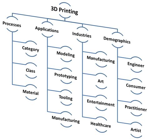 the 3d printing handbook technologies design and applications books 3d printing speaking the language gt engineering