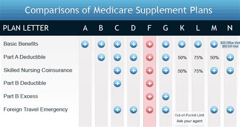 part f supplemental insurance medicare supplement plan f at lower rates