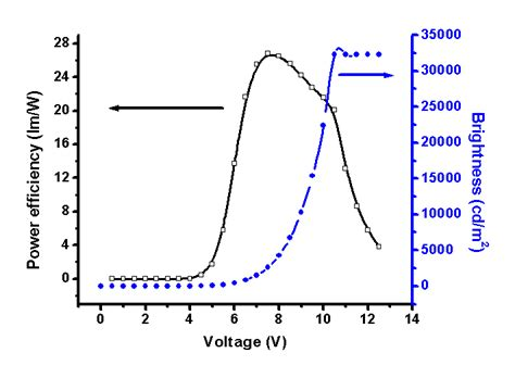 light emitting diode nanoparticle efficient green organic light emitting diodes by plasmonic silver nanoparticles 28 images