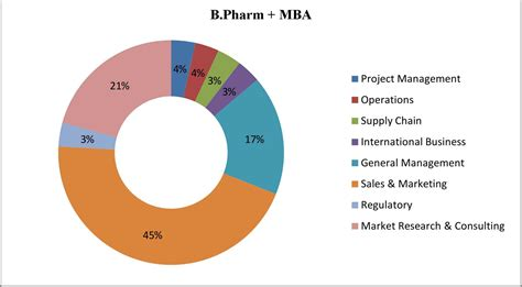 Pharm Mba Program Opportunities by Top Pharmacy College In India Nmims School Of