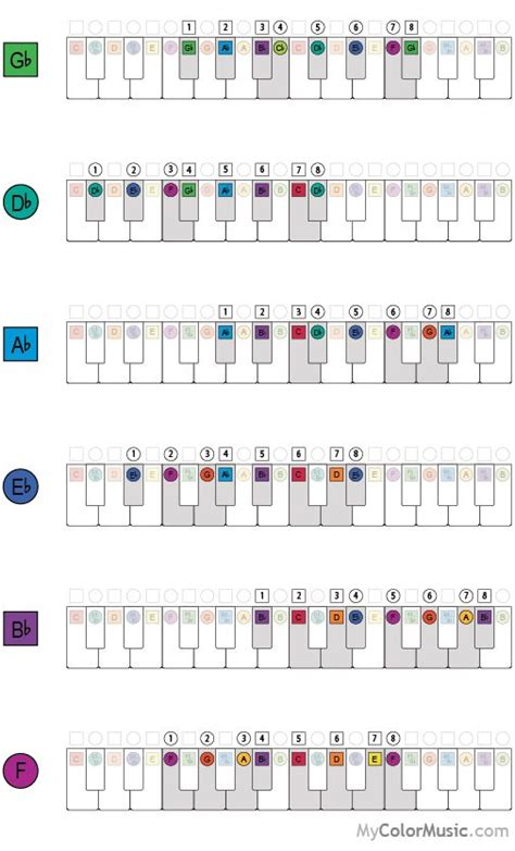 major scale pattern music theory 85 best images about basic music theory on pinterest