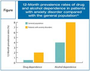 Substance use disorders in patients with anxiety disorders