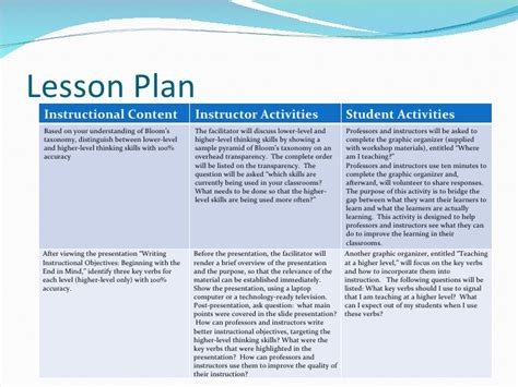 lesson plan template bloom taxonomy bloom s taxonomy of cognitive objectives