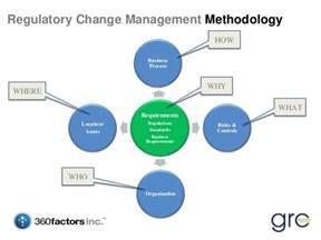 Change Management Responsibilities by Regulatory Change Management