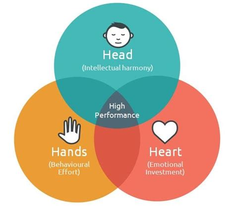 kotter head and heart discipleship hands head heart model pictures to pin on