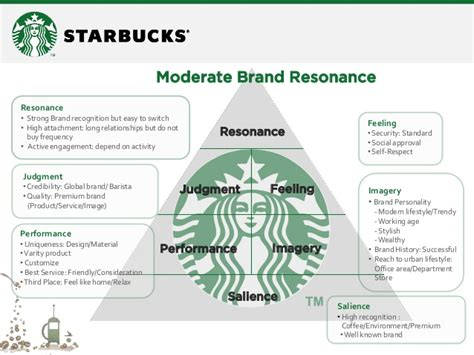 Brand Audit  Starbucks(Thailand)