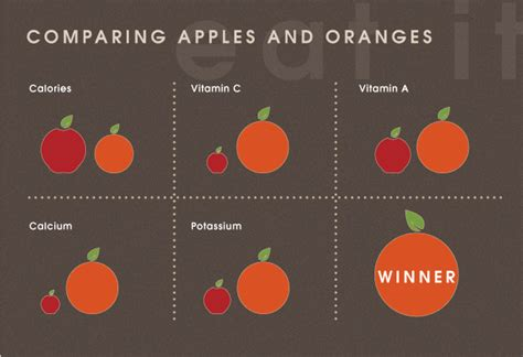 Comparing Apples To Oranges by The Random Pictures Thread Only Rule Post Here More And