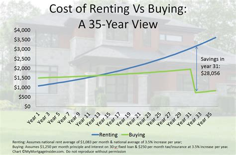 average cost of renting a house per month rent vs buy 66 of consumers would buy to avoid rising rents