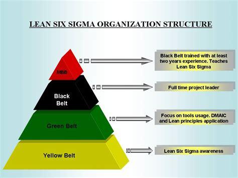 colors of lean six sigma organization theblogspotblog