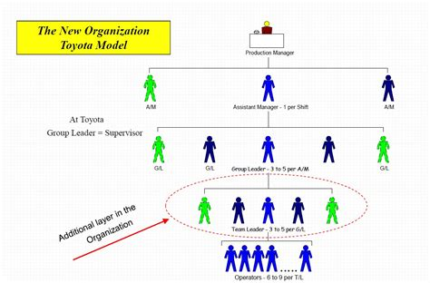 Toyota Production Team Member Description How To Create A Team Leader Based Organization True
