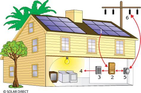 Solar Panel Rumahan Teknotrek Konsep Quot Net Metering Quot Jual Beli Listrik Sel