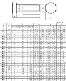 25 Best Metric Bolt Sizes Ideas On Chart Tool