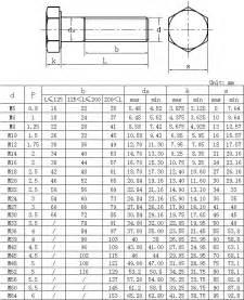 machine sizes metric 25 best metric bolt sizes ideas on chart tool
