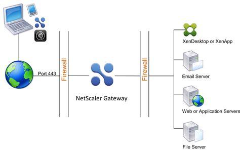how citrix works diagram deploying netscaler gateway in the dmz