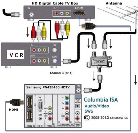hdtv antenna and cable together hdmi tv hook up diagram hdmi free engine image for user