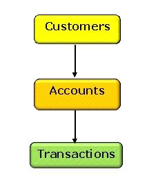 bank poc bo banking poc data model